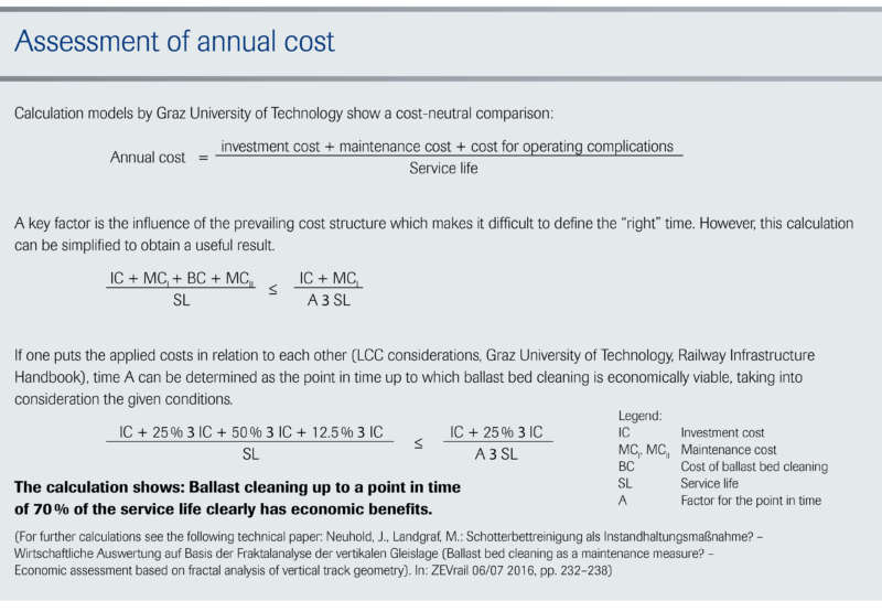 Assessment of annual cost