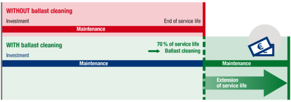 Annual cost WITH ballast cleaning ≤ annual cost WITHOUT ballast cleaning