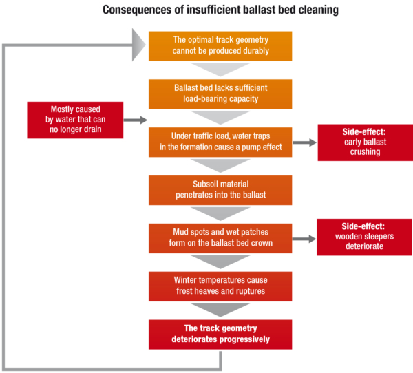 Consequences of insufficient ballast bed cleaning