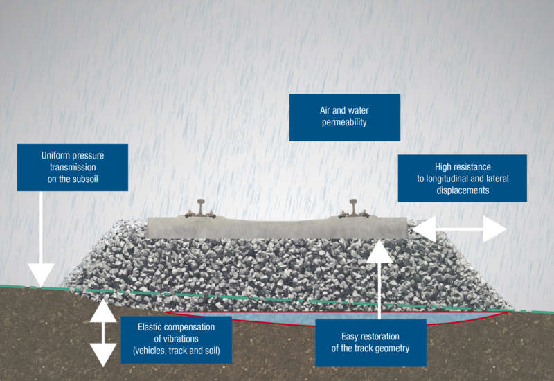 Functions of the ballast bed
