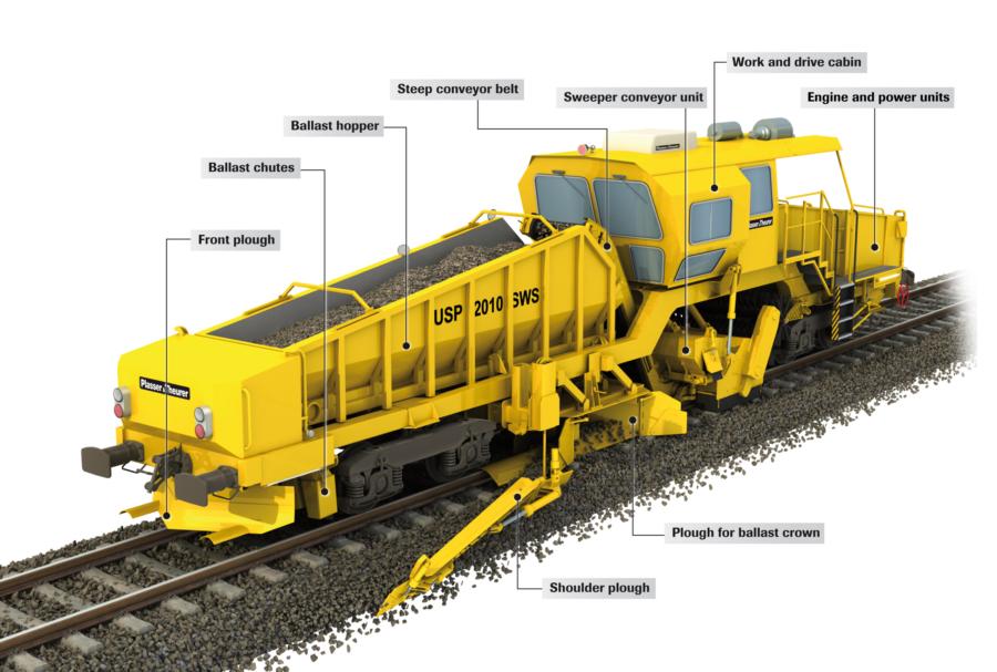 Various tasks of ballast handling