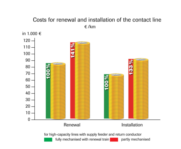 Comparison of the costs for the renewal and installation of the overhead line using either fully mechanised or partly mechanised technology (used until now).