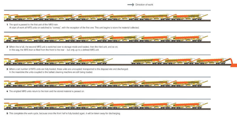 The above example shows the basic mode of operation of an MFS train for loading and transporting spoil. Thanks to this user-technology a ballast cleaning machine or formation rehabilitation machine can continue working without interruption.