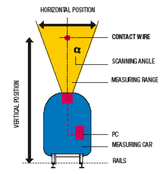 Catenary wire position measurement