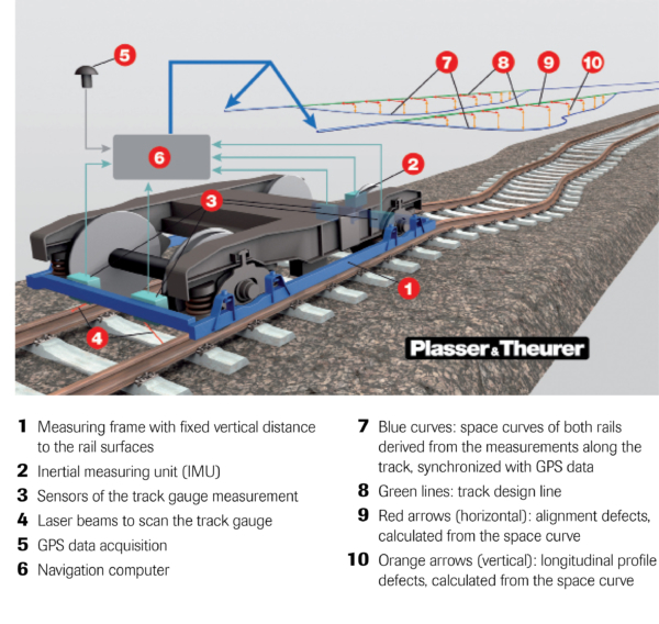 Working principle of the Plasser & Theurer track geometry measuring system
