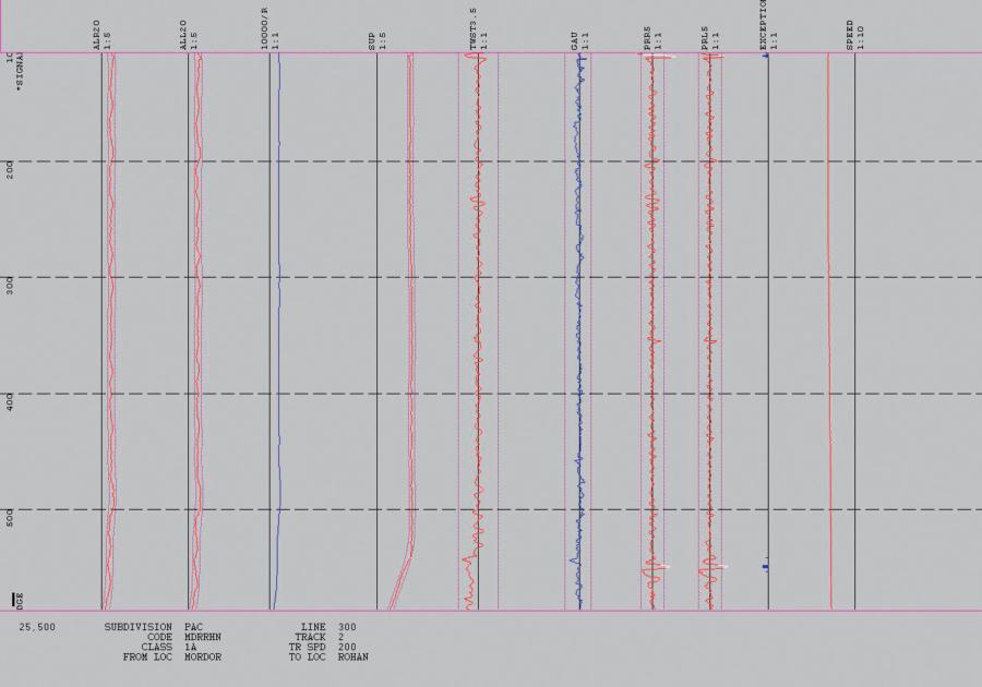 Captura de pantalla del informe de valores límite excedidos y del análisis de la geometría de la vía