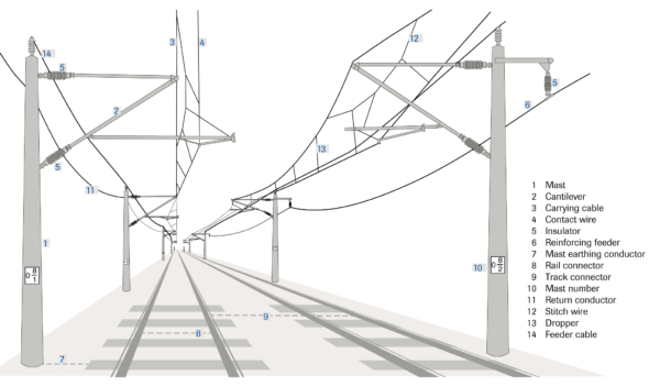 Cost-efficient overhead line construction – where does it start?