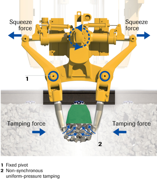 TAMPING UNIT DURING CONSOLIDATION  During squeezing, a stable sleeper bed is produced.
