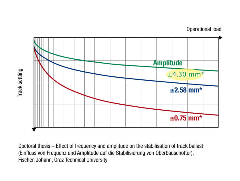 IMPACT OF THE AMPLITUDE ON CONSOLIDATION (FREQUENCY OF 35 HZ)  Studies have shown that a vibration amplitude of 4 to 5 mm is best suited as it leads to an ideal consolidation of the granular structure. This reduces the later settlements to a minimum.
