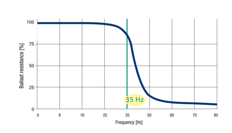 BALLAST RESISTANCE DURING CONSOLIDATION  The ideal frequency for consolidation is 35 Hz at the tamping tines. Higher frequencies cause the ballast to flow which makes it difficult to create a stable structure.